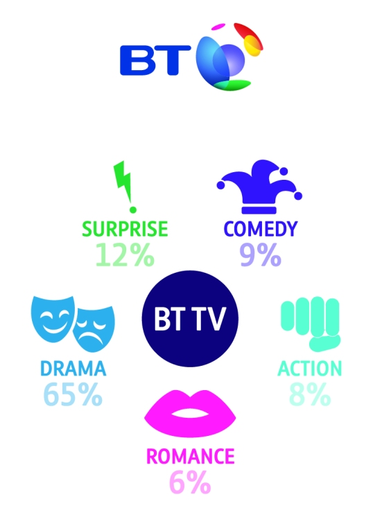 BT TV Unmissable TV Decoded